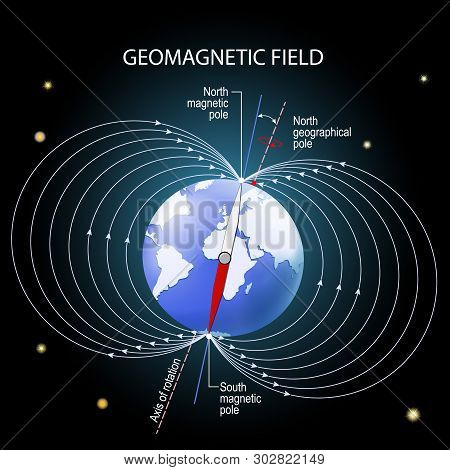 Geomagnetic Or Magnetic Field Of The Earth. Depiction With Geographic And Magnetic North And South P
