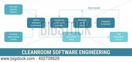 Cleanroom Software Engineering Development Methodology, Detailed Framework Process Scheme. Project M