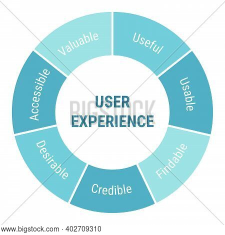 User Experience Ux Development Methodology. Project Management, Product Workflow Lifecycle Scheme Di