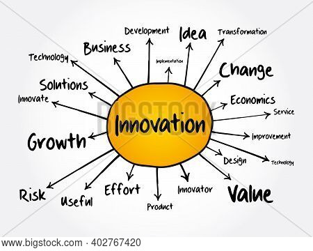 Innovation Mind Map, Business Concept For Presentations And Reports