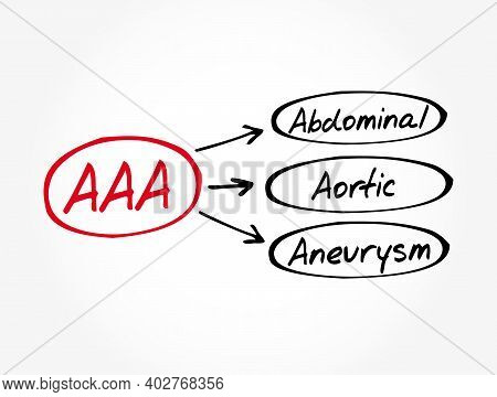 Aaa - Abdominal Aortic Aneurysm Acronym, Medical Concept Background