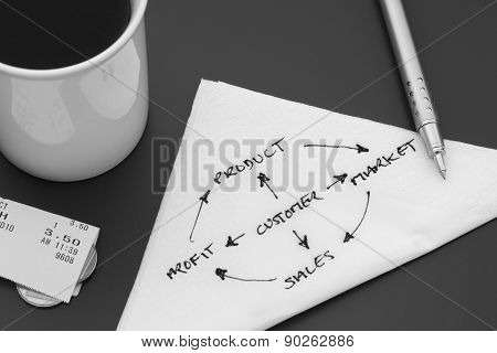 Business Plan on a Paper Napkin