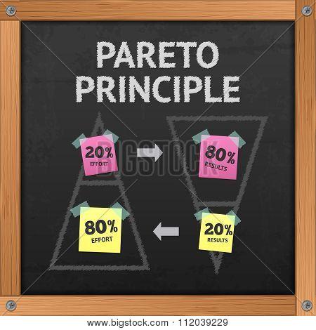 Pareto Principle Blackboard
