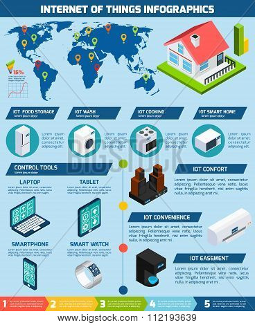 Worldwide innovative exploitation of iot internet of things application devices infographics layout presentation poster abstract vector illustration poster