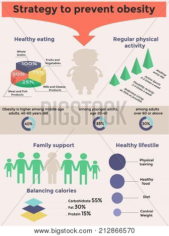 Obesity Infographic Template - Healthy Eating Physical Activity Count Calories.strategy To Prevent O