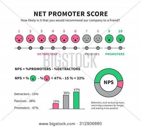 Net Promoter Score Formula For Internet Marketing Vector Nps Infographic