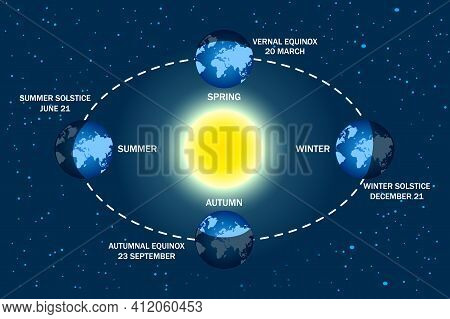 Earth Seasons Diagram. Autumnal And Vernal Equinoxes, Winter And Summer Solstices Concepts. Illumina