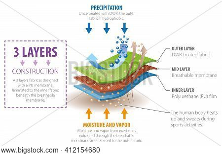 Vector Graphic Design For Quick Dry Breathable Fabrics, Moisture Wicking -  Infographic Template.