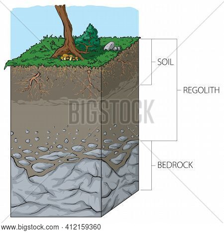 Illustration Of Vertical Cross Section From Surface To Bedrock, Showing The Relationship Between Soi
