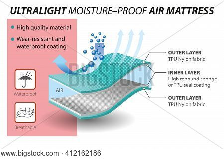 Vector Graphic Design For Breathable Air Mattress Layers, 2 Layers -  Moisture Wicking -  Infographi