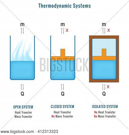 Different Types Of Thermodynamic Systems. Where Mass And Heat Transfer In Thermodynamic Systems. Ope
