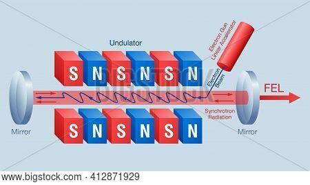 Free-electron Laser - Fel Oscillation Scheme. Synchrotron Light Source Producing Extremely Brilliant