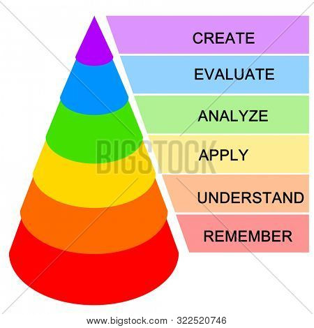 High order thinking skills in Bloom's Taxonomy