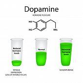 Chemical molecular formula hormone dopamine. The hormone pleasure. Lowering and raising of dopamine. Infographics illustration poster