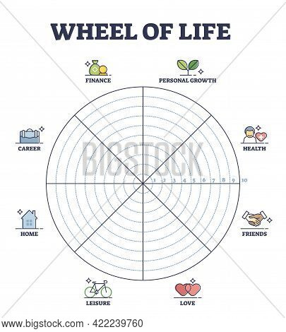 Wheel Of Life Circular Scheme As Lifestyle Balance Control Outline Diagram. Coaching Tool And Time M