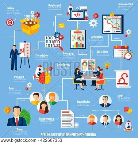 Scrum Agile Project Development Method Process Flowchart With Sprint Time And Product Release Flat A