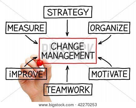 Carta de fluxo de gestão de mudança