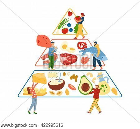 Keto Diet Nutrition Pyramid With People Carry Food, Vector Illustration Isolated.