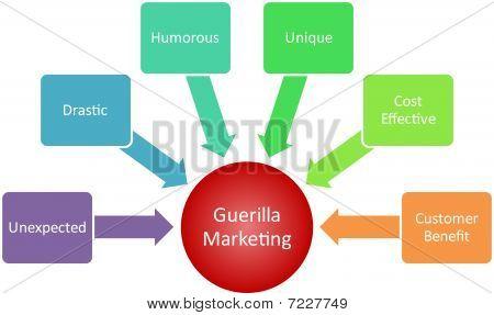 Guerilla Marketing Business Diagram