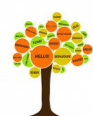 European language tree. Symbol of European day of languages. Say hello in different languages poster