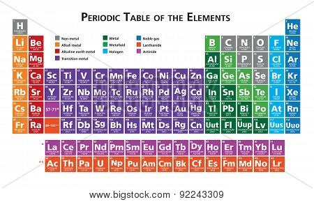 Periodic table of the elements illustration vector multicoloured