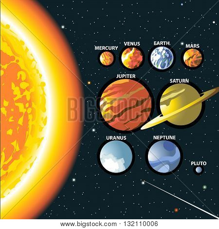Solar system. Sun and planets of the milky way galaxy. Mercury venus earth mars jupiter saturn uranus neptune and pluto. Digital vector image.