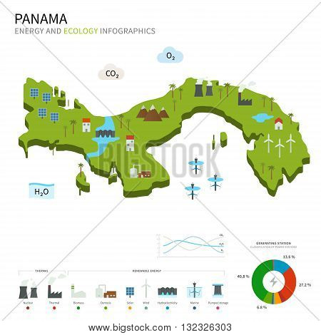Energy industry and ecology of Panama vector map with power stations infographic.