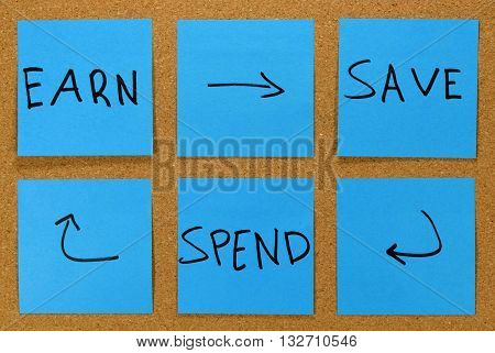 save money and spend money concept or cycle.
