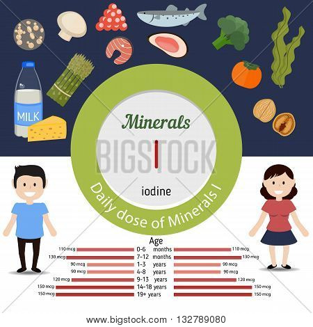 Minerals I and vector set of minerals I rich foods. Healthy lifestyle and diet concept. Daily doze of minerals iodine.