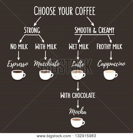 Coffee types infographic illustration. Simple flow chart that shows differences between kinds of coffee with pictures.
