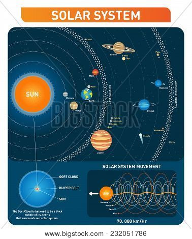 Solar System Planets, Sun, Asteroid Belt, Kuiper Belt And Other Main Objects Educational Diagram Pos
