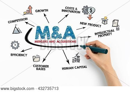 Mergers And Acquisitions. Competition, New Product, Intellectual Property And Human Capital Concept
