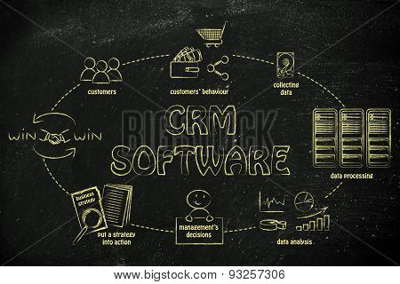 customer relationship management software: from collecting customer data to win-win solutions poster