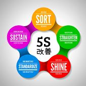 5S methodology kaizen management from japan. Sort, Straighten, Shine, Standardize and Sustain. Vector illustration in the form of an infographic poster