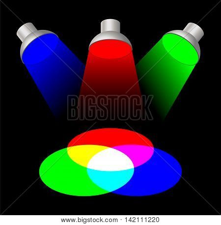 Additive color mixing with three spotlights. The primary light colors red, green and blue mixed together yields white. The Secondary colors are cyan, magenta and yellow. Color synthesis illustration.