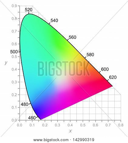 CIE Chromaticity Diagram describes color as seen by the human eye in full daylight. Two-dimensional diagram of colors with same brightness (intensity). All colors of visible spectrum are represented. poster