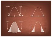 Business and Marketing Concepts Illustration of Standard Deviation Gaussian Bell or Normal Distribution Curve on A Chalkboard Background. poster