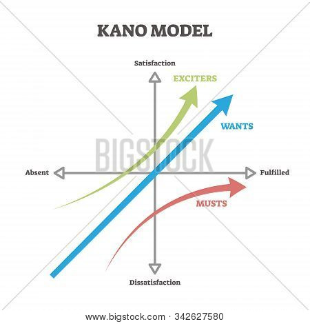 Kano Model Vector Illustration. Labeled Educational Business Prioritizing Approach Scheme. Explanati