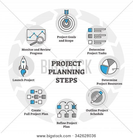 Project Planning Steps Vector Illustration In Outline Concept For Business. Company Process Progress