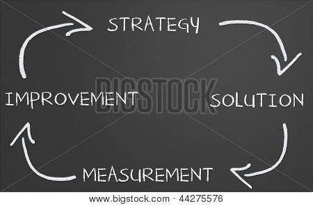 Business Strategy Improvement Diagram