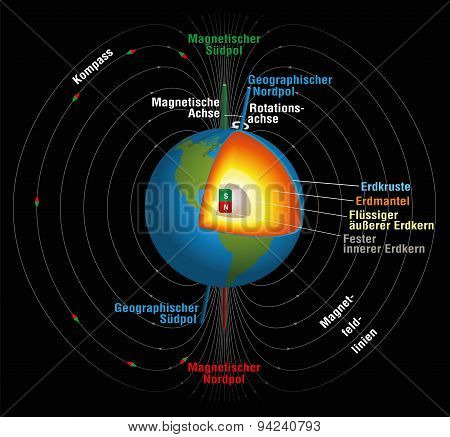 Earth's magnetic field, geographic and magnetic north and south pole, magnetic and rotation axis and the inner core in three-dimensional depiction. Illustration on black background. GERMAN LABELING! poster