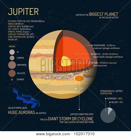 Jupiter detailed structure with layers vector illustration. Outer space science concept banner. Jupiter infographic elements and icons. Education poster for school.