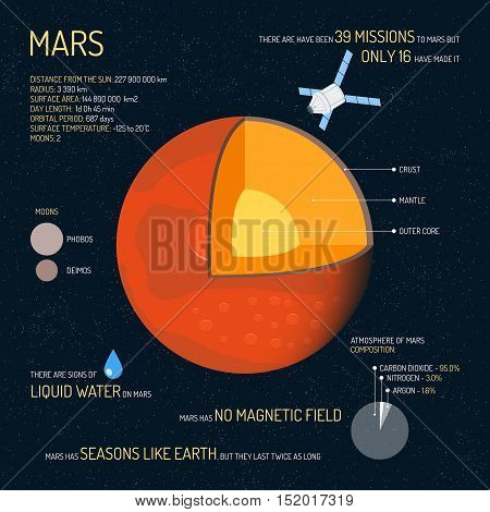 Mars detailed structure with layers vector illustration. Outer space science concept banner. Mars infographic elements and icons. Education poster for school.