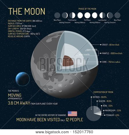 The Moon detailed structure with layers vector illustration. Outer space science concept banner. Moon infographic elements and icons. Education poster for school.