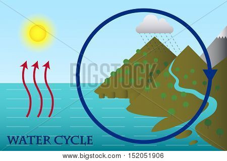 Illustration of a Diagram of Water Cycle