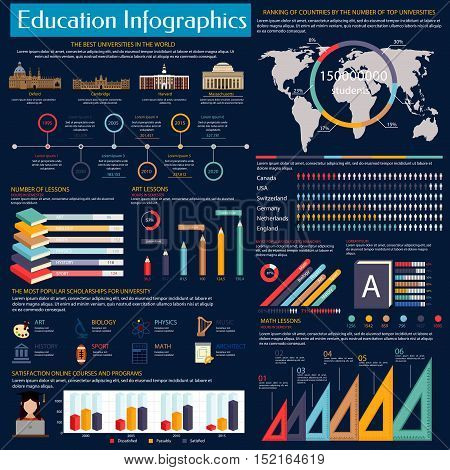 Education and online learning infographics with the best universities graph, world map and ranking pie chart by country, comparison graph of popular scholarships, bar graph of online education courses
