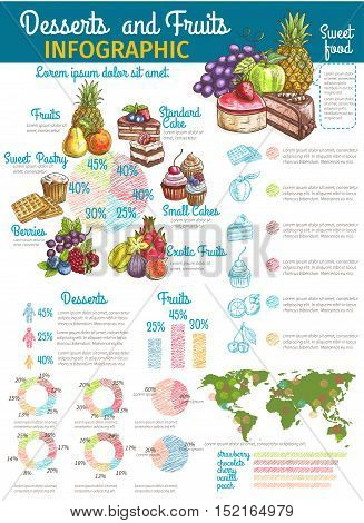 Desserts and fruits infographics design with world map of most commonly eaten sweet food by country, pie charts and graphs with garden and exotic fruit, berry, cake, cupcake, muffin and waffle
