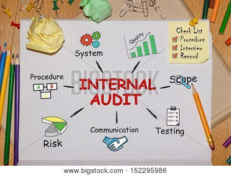 Notebook with Toolls and Notes about Internal Audit concept
