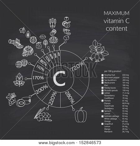 Schematic Diagram Of The Maximum Content Of Vitamin C