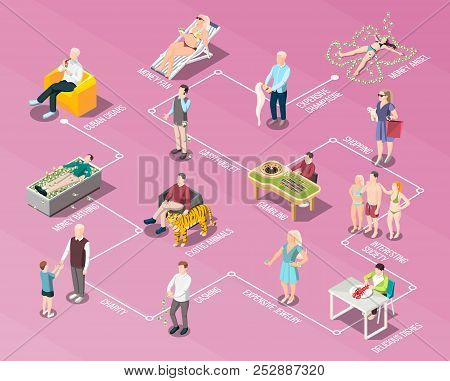 Rich People Flowchart With Charity Gambling Interesting Society Expensive Jewelry Elements Of Rich L